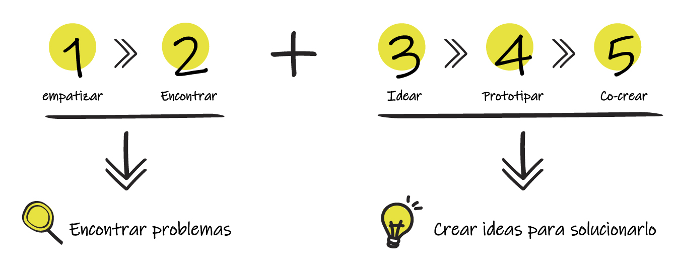 El Proceso del Design Thinking